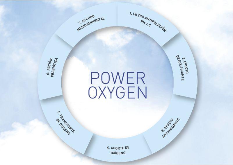 Power Oxygen Beneficios